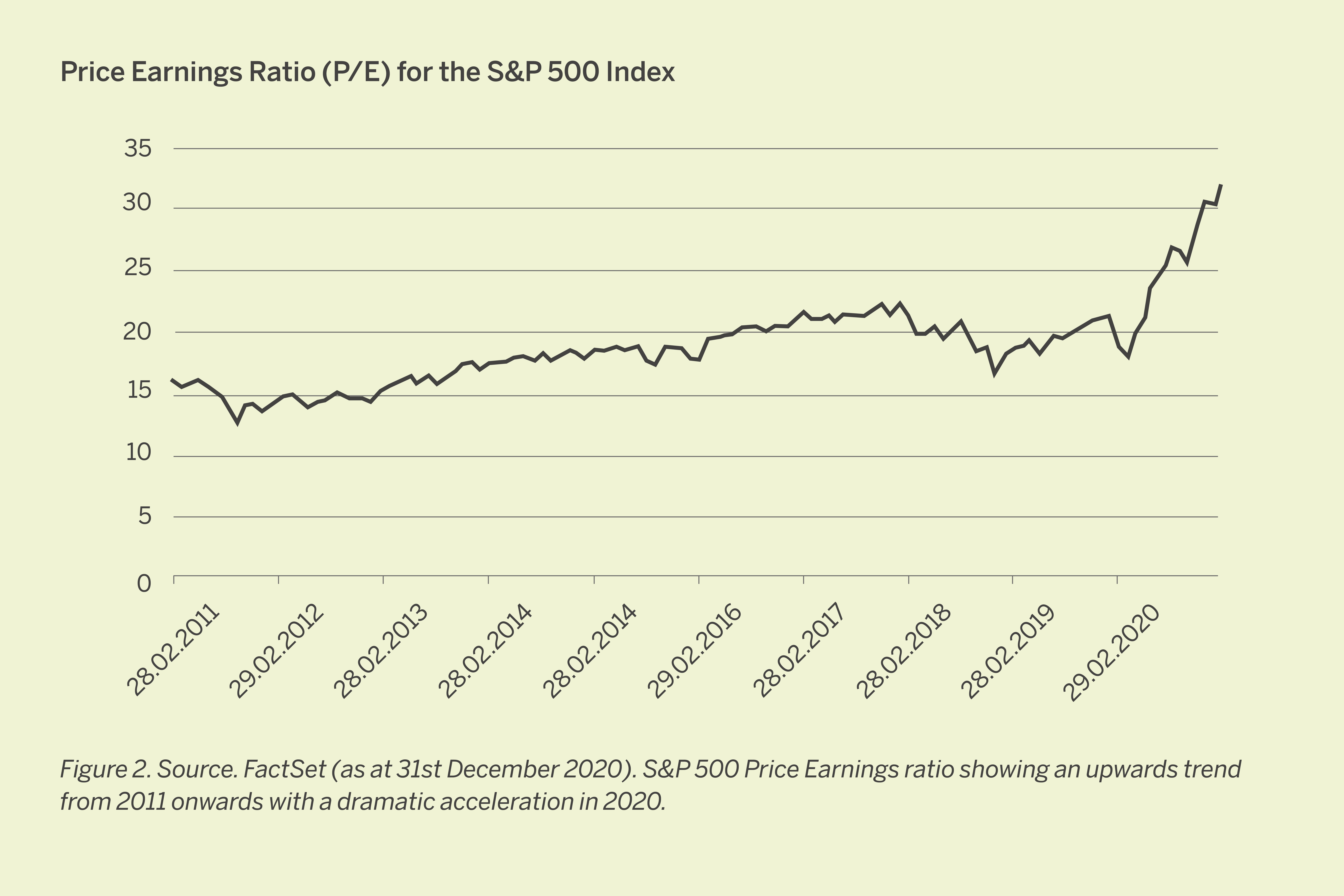 Price Earnings Ratio (P/E) for the S&P 500 Index