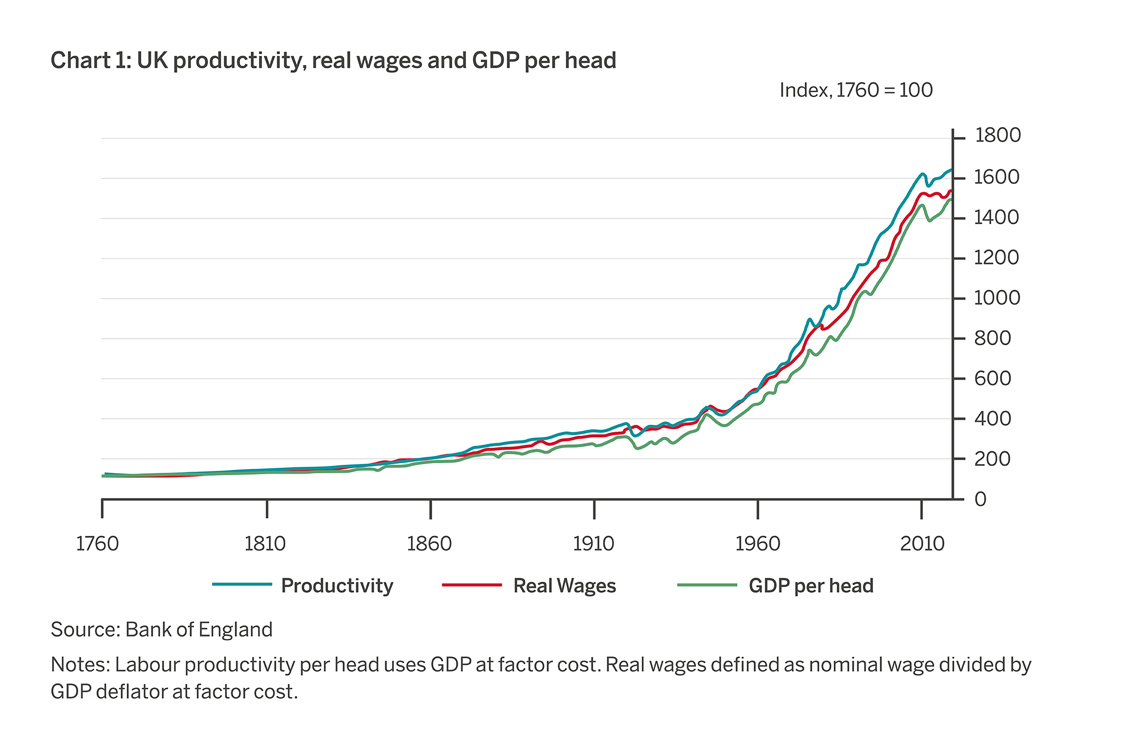 UK productivity, real wages and GDP per head