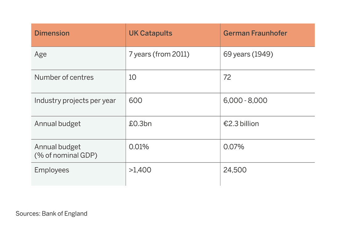 Comparison of UK and German institutional infrastructure