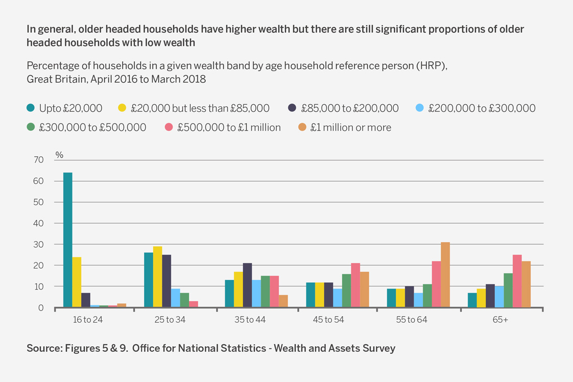 Office for National Statistics - Wealth and Assets Survey (Figure 9)